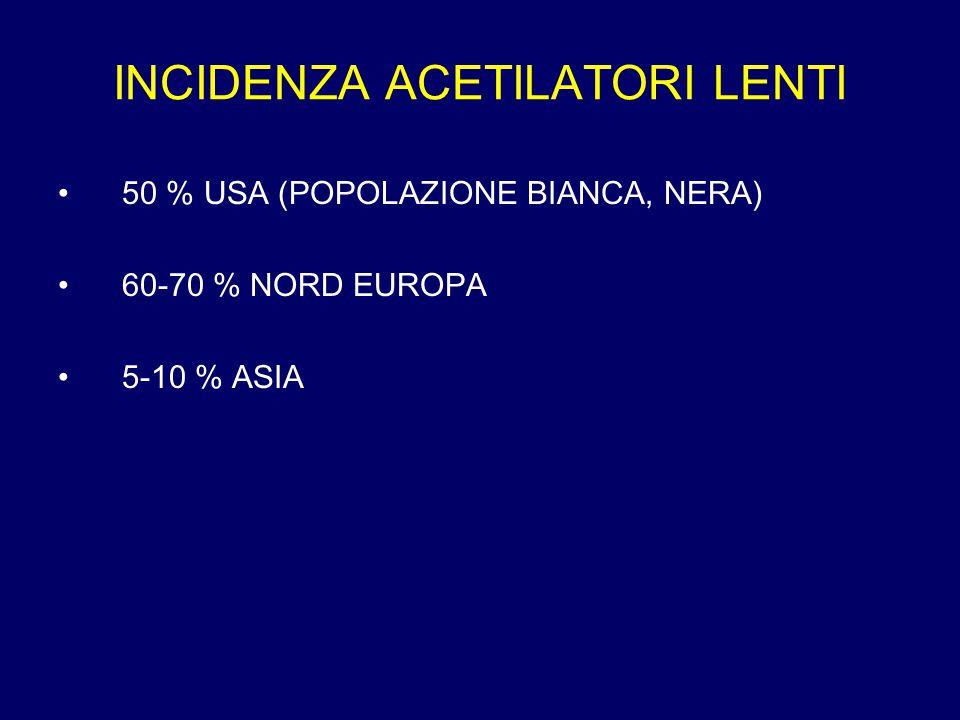INCIDENZA ACETILATORI LENTI 50 % USA (POPOLAZIONE BIANCA, NERA) 60-70 % NORD EUROPA 5-10 % ASIA