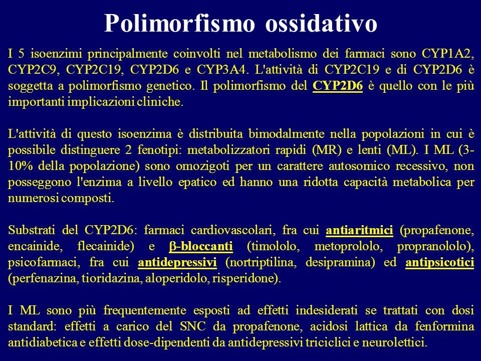 I 5 isoenzimi principalmente coinvolti nel metabolismo dei farmaci sono CYP1A2, CYP2C9, CYP2C19, CYP2D6 e CYP3A4. L'attività di CYP2C19 e di CYP2D6 è
