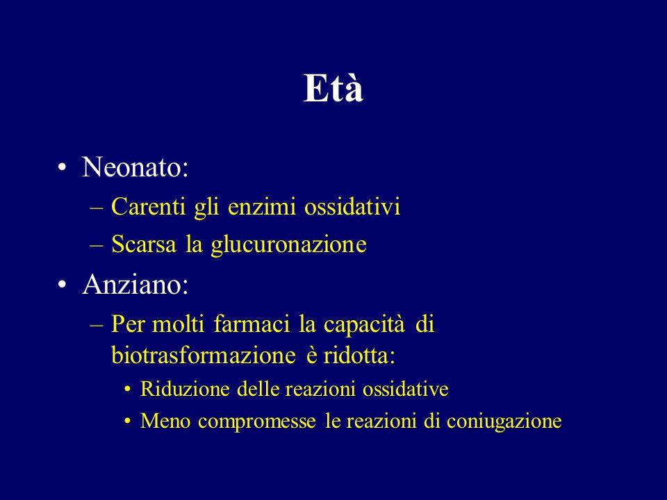 Età Neonato: –Carenti gli enzimi ossidativi –Scarsa la glucuronazione Anziano: –Per molti farmaci la capacità di biotrasformazione è ridotta: Riduzion
