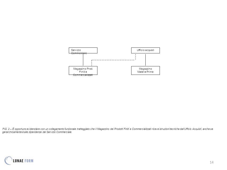 14 FIG. 2 – È opportuno evidenziare con un collegamento funzionale tratteggiato che Il Magazzino dei Prodotti Finiti e Commercializzati riceve istruzi