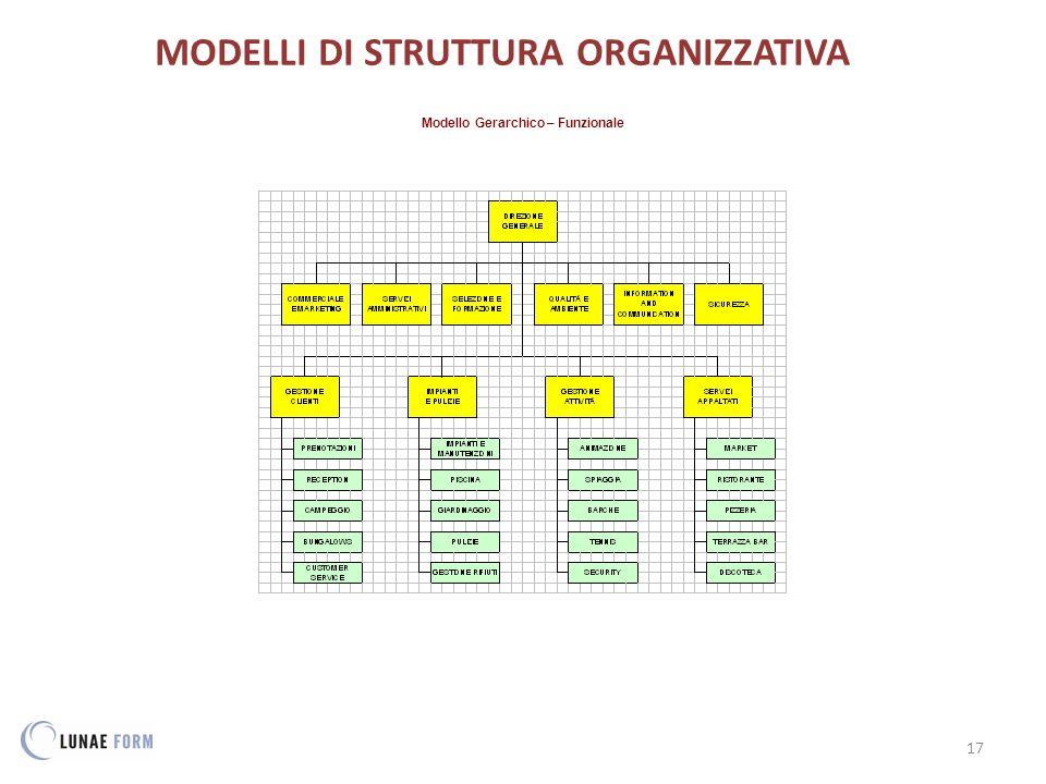 17 MODELLI DI STRUTTURA ORGANIZZATIVA Modello Gerarchico – Funzionale