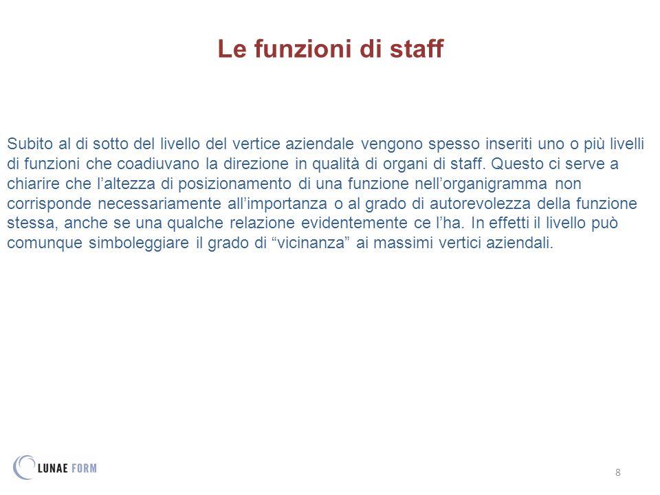 8 Le funzioni di staff Subito al di sotto del livello del vertice aziendale vengono spesso inseriti uno o più livelli di funzioni che coadiuvano la di