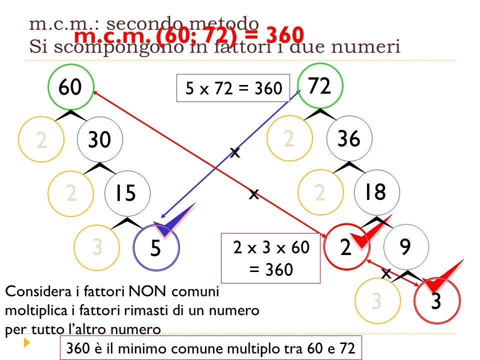 m.c.m.: secondo metodo Si scompongono in fattori i due numeri 360 è il minimo comune multiplo tra 60 e 72 5 x 72 = 360 2 x 3 x 60 = 360 60 30 15 5 2 2 3 Considera i fattori NON comuni 72 2 2 36 18 29 33 m.c.m.