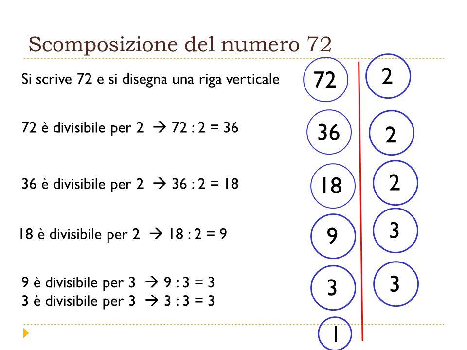 Scomposizione del numero 72 Si scrive 72 e si disegna una riga verticale 72 72 è divisibile per 2  72 : 2 = 36 2 2 36 18 2 9 36 è divisibile per 2  36 : 2 = 18 18 è divisibile per 2  18 : 2 = 9 3 3 9 è divisibile per 3  9 : 3 = 3 3 è divisibile per 3  3 : 3 = 3 3 1