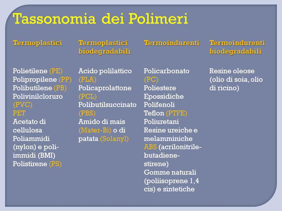 Tassonomia dei Polimeri Termoplastici Termoplastici biodegradabili Termoindurenti Termoindurenti biodegradabili Polietilene (PE) Polipropilene (PP) Polibutilene (PB) Polivinilcloruro (PVC) PET Acetato di cellulosa Poliammidi (nylon) e poli- immidi (BMI) Polistirene (PS) Acido polilattico (PLA) Policaprolattone (PCL) Polibutilsuccinato (PBS) Amido di mais (Mater-Bi) o di patata (Solanyl) Policarbonato (PC) Poliestere Epossidiche Polifenoli Teflon (PTFE) Poliuretani Resine ureiche e melamminiche ABS (acrilonitrile- butadiene- stirene) Gomme naturali (poliisoprene 1,4 cis) e sintetiche Resine oleose (olio di soia, olio di ricino)
