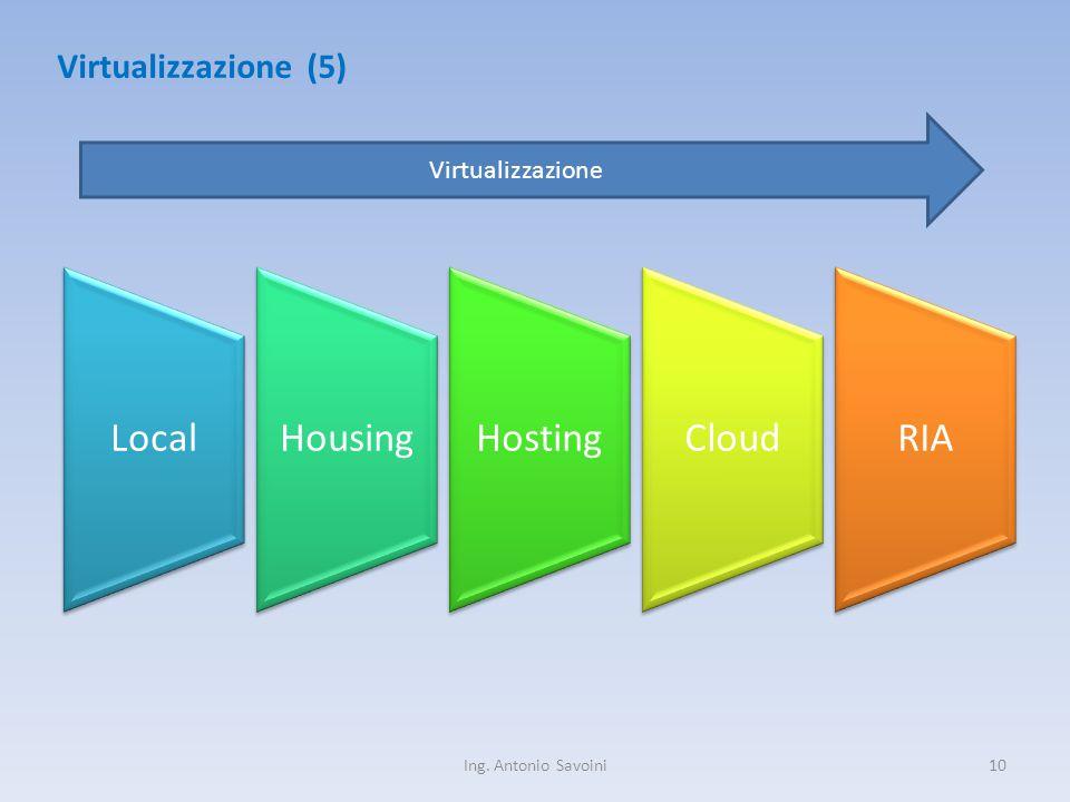 Ing. Antonio Savoini10 Virtualizzazione (5) LocalHousingHostingCloudRIA Virtualizzazione