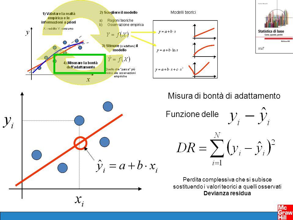 Misura di bontà di adattamento Funzione delle Perdita complessiva che si subisce sostituendo i valori teorici a quelli osservati Devianza residua
