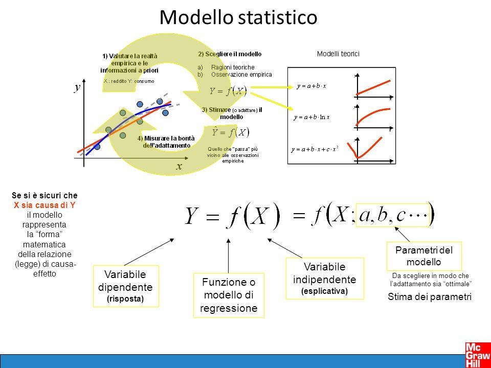Modello statistico Funzione o modello di regressione Variabile dipendente (risposta) Variabile indipendente (esplicativa) Se si è sicuri che X sia causa di Y il modello rappresenta la forma matematica della relazione (legge) di causa- effetto Parametri del modello Da scegliere in modo che l'adattamento sia ottimale Stima dei parametri
