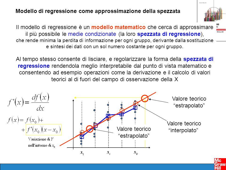 Il modello di regressione è un modello matematico che cerca di approssimare il più possibile le medie condizionate (la loro spezzata di regressione),