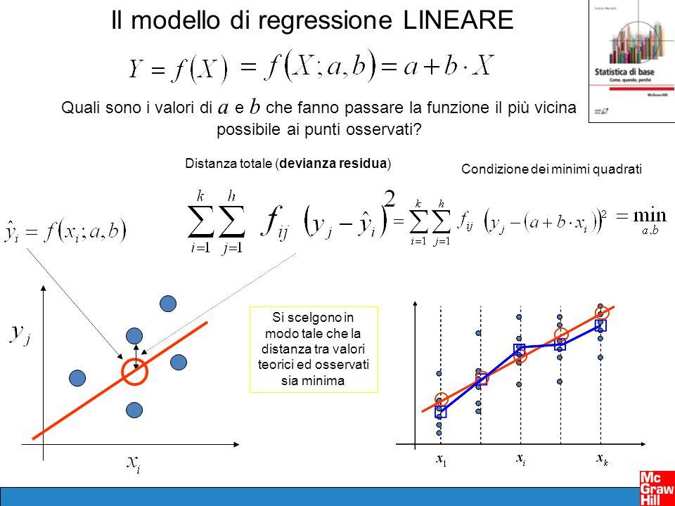 Il modello di regressione LINEARE Quali sono i valori di a e b che fanno passare la funzione il più vicina possibile ai punti osservati? Si scelgono i