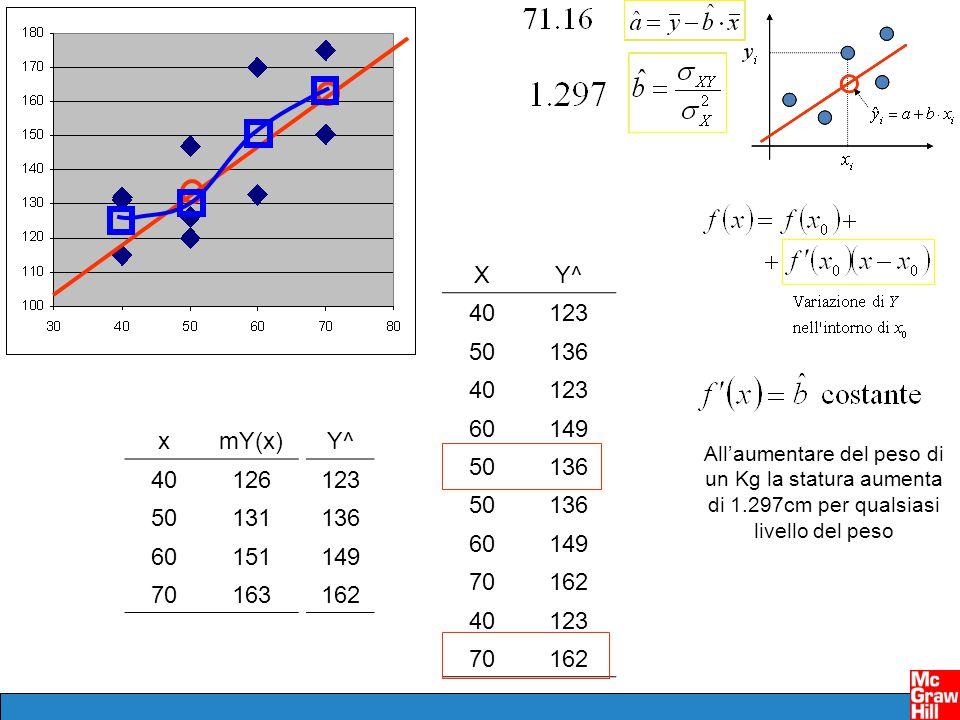 Regressione: condizioni affinché valga Funzione lineare nei parametri non dipendono da parametri