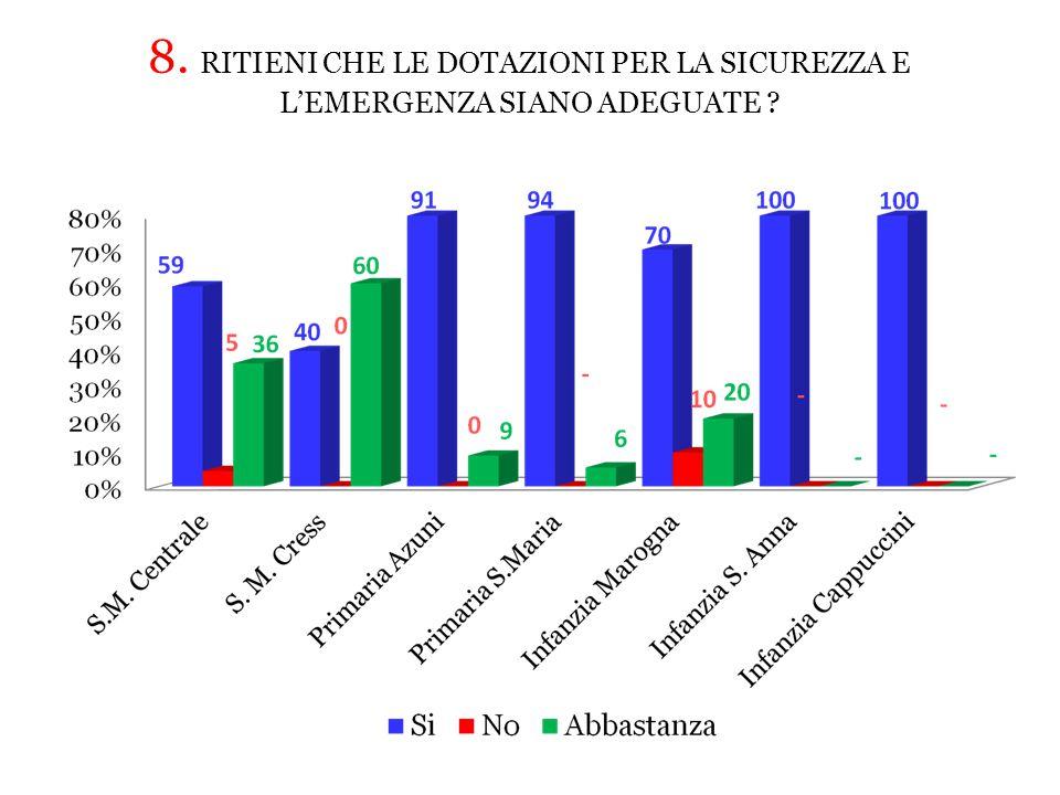 8. RITIENI CHE LE DOTAZIONI PER LA SICUREZZA E L'EMERGENZA SIANO ADEGUATE ?