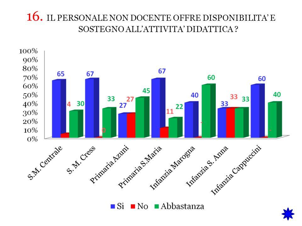 16. IL PERSONALE NON DOCENTE OFFRE DISPONIBILITA' E SOSTEGNO ALL'ATTIVITA' DIDATTICA ?