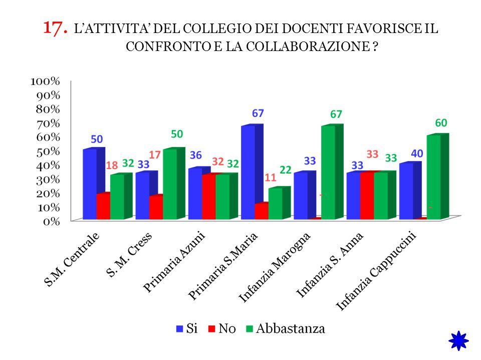 17. L'ATTIVITA' DEL COLLEGIO DEI DOCENTI FAVORISCE IL CONFRONTO E LA COLLABORAZIONE ?