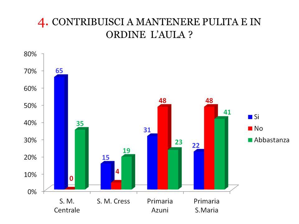 4. CONTRIBUISCI A MANTENERE PULITA E IN ORDINE L'AULA ?