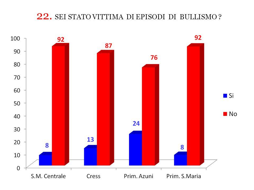 22. SEI STATO VITTIMA DI EPISODI DI BULLISMO ?