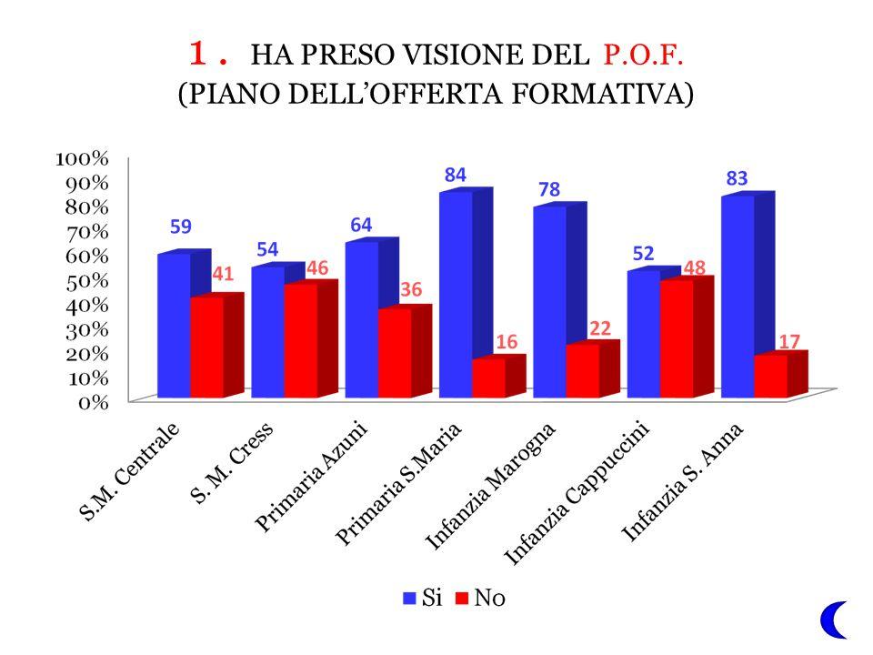 1. HA PRESO VISIONE DEL P.O.F. (PIANO DELL'OFFERTA FORMATIVA)