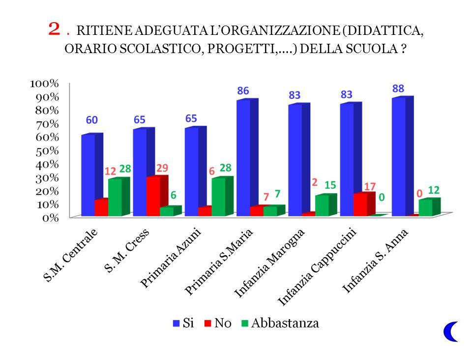 2. RITIENE ADEGUATA L'ORGANIZZAZIONE (DIDATTICA, ORARIO SCOLASTICO, PROGETTI,….) DELLA SCUOLA ?