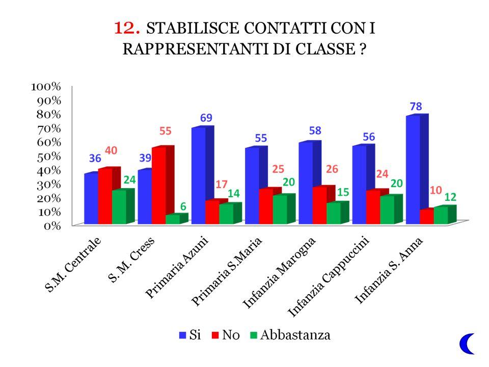 12. STABILISCE CONTATTI CON I RAPPRESENTANTI DI CLASSE ?