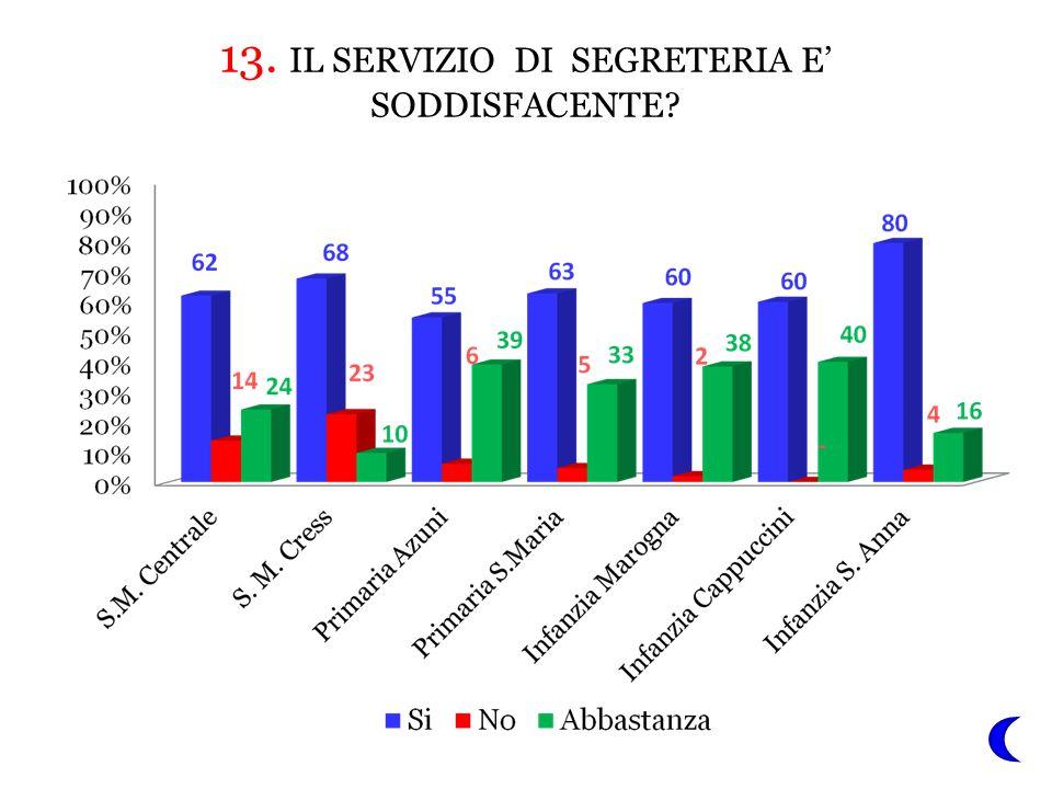 13. IL SERVIZIO DI SEGRETERIA E' SODDISFACENTE?