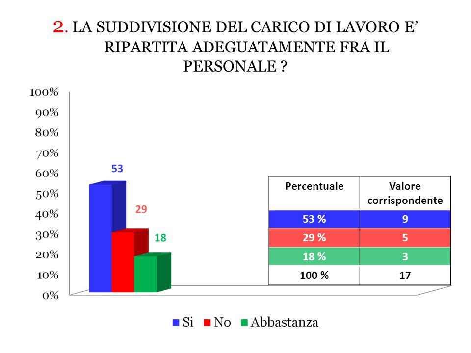 2.LA SUDDIVISIONE DEL CARICO DI LAVORO E' RIPARTITA ADEGUATAMENTE FRA IL PERSONALE .