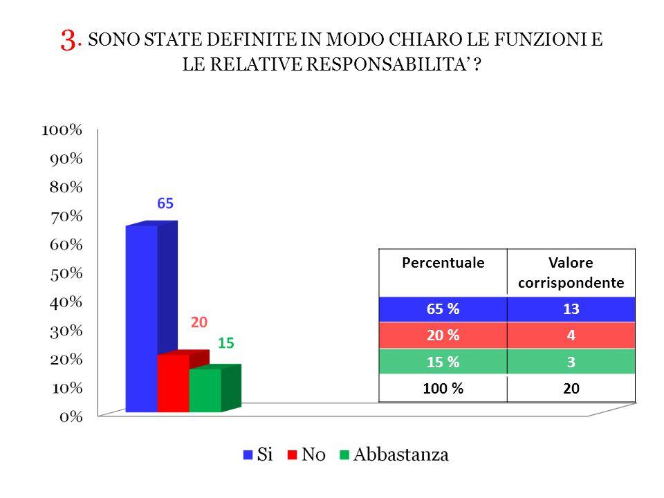3.SONO STATE DEFINITE IN MODO CHIARO LE FUNZIONI E LE RELATIVE RESPONSABILITA' .