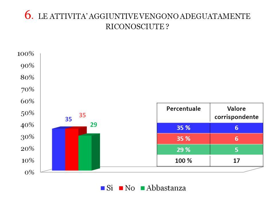 6.LE ATTIVITA' AGGIUNTIVE VENGONO ADEGUATAMENTE RICONOSCIUTE .