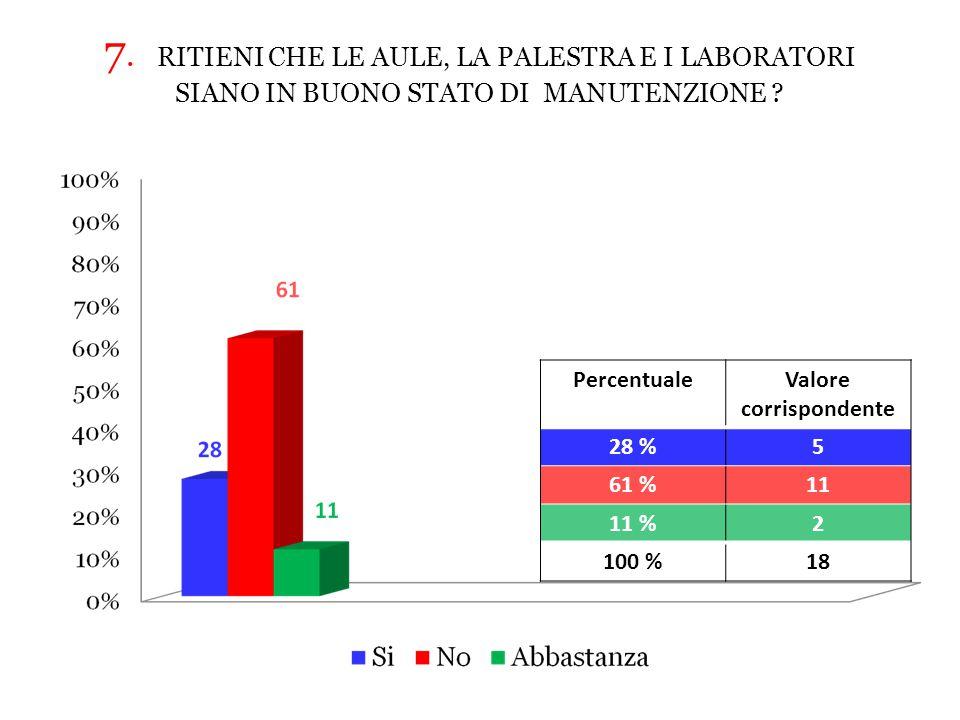 7.RITIENI CHE LE AULE, LA PALESTRA E I LABORATORI SIANO IN BUONO STATO DI MANUTENZIONE .