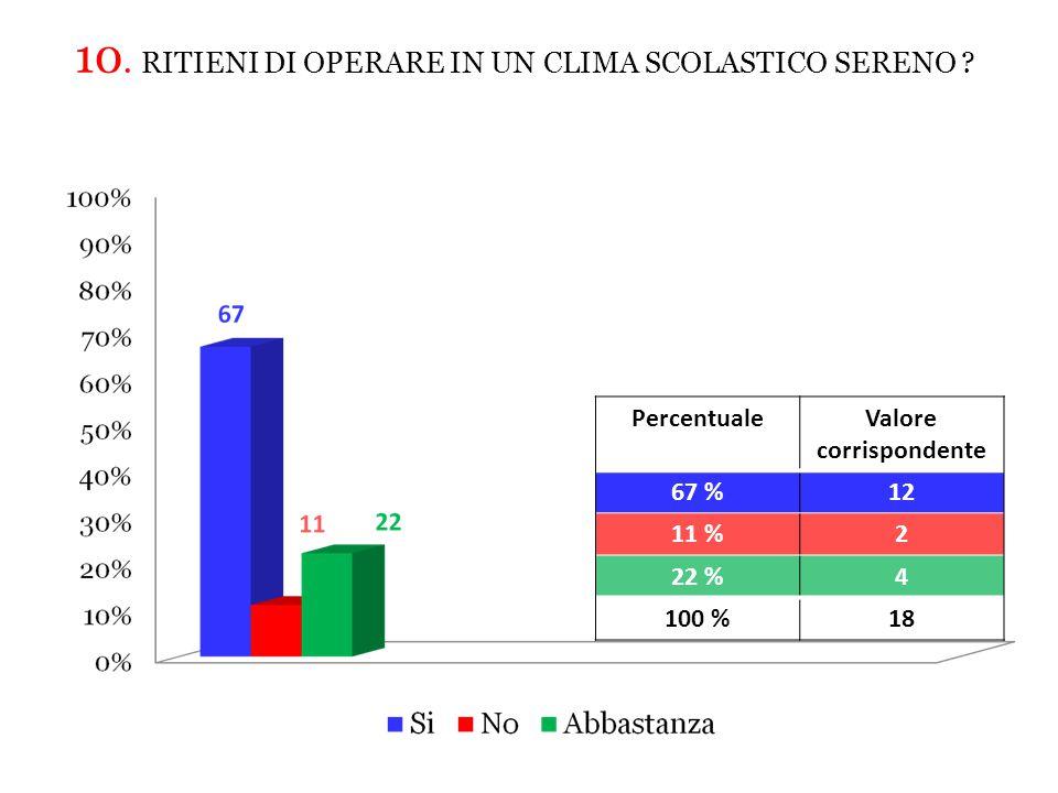 10.RITIENI DI OPERARE IN UN CLIMA SCOLASTICO SERENO .