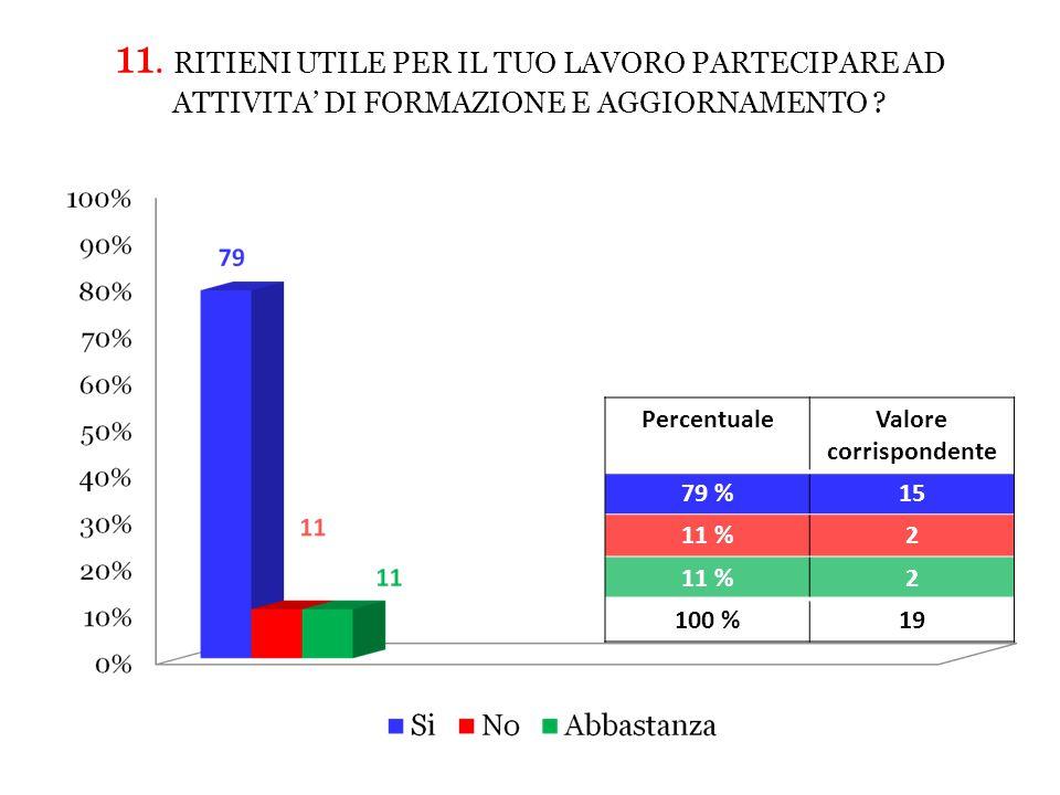 11.RITIENI UTILE PER IL TUO LAVORO PARTECIPARE AD ATTIVITA' DI FORMAZIONE E AGGIORNAMENTO .