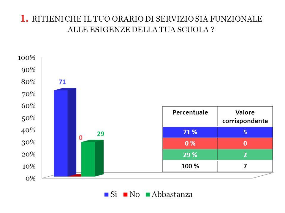 PercentualeValore corrispondente 71 %5 0 %0 29 %2 100 %7 1.