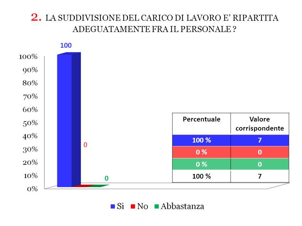 PercentualeValore corrispondente 100 %7 0 %0 0 100 %7 2.