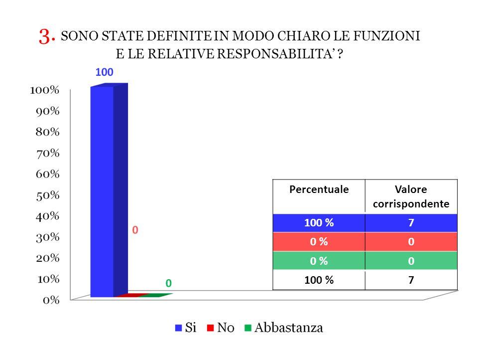 PercentualeValore corrispondente 100 %7 0 %0 0 100 %7 3.