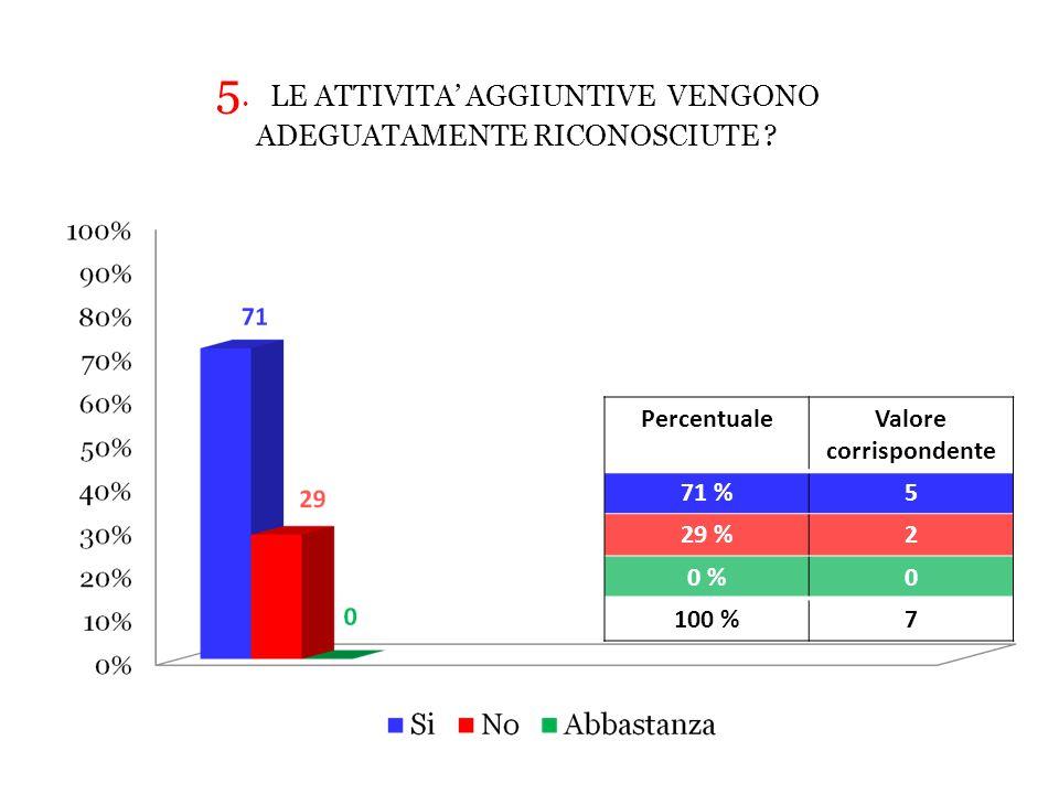 PercentualeValore corrispondente 71 %5 29 %2 0 %0 100 %7 5.