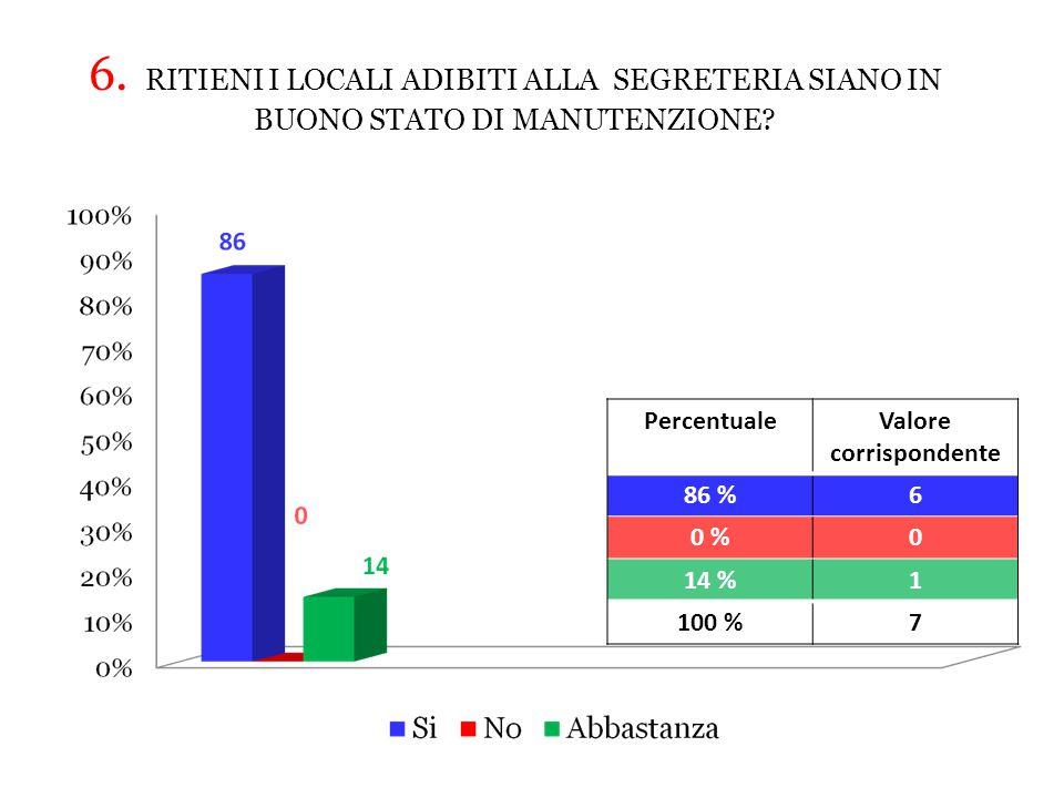 PercentualeValore corrispondente 86 %6 0 %0 14 %1 100 %7 6.