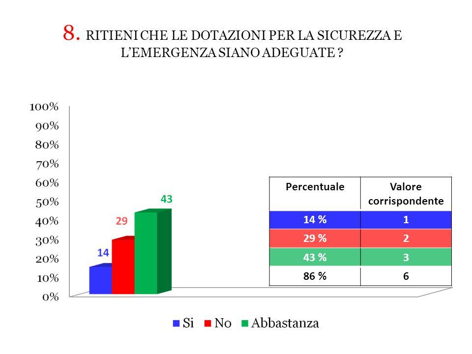 PercentualeValore corrispondente 14 %1 29 %2 43 %3 86 %6 8.