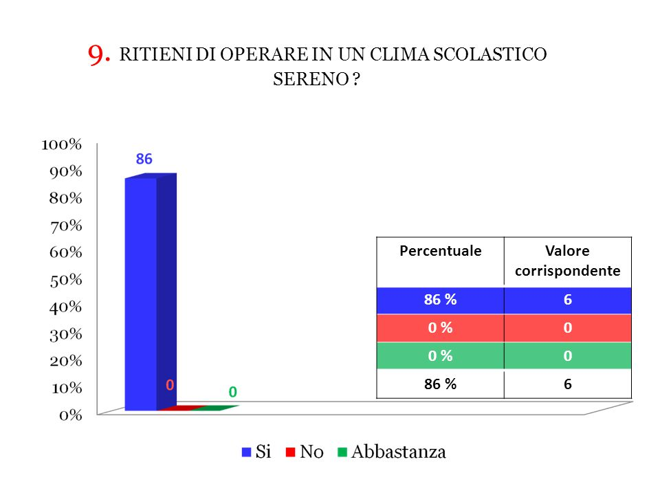 PercentualeValore corrispondente 86 %6 0 %0 0 86 %6 9.