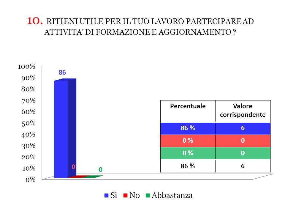 PercentualeValore corrispondente 86 %6 0 %0 0 86 %6 10.