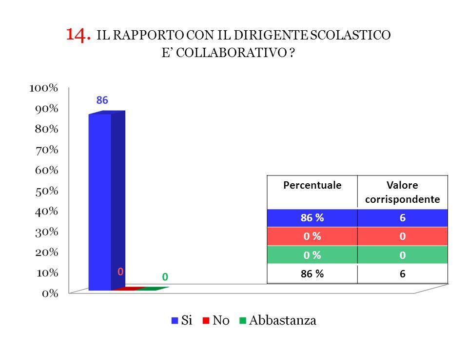 PercentualeValore corrispondente 86 %6 0 %0 0 86 %6 14.