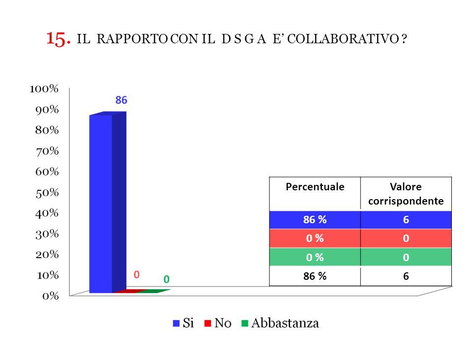 PercentualeValore corrispondente 86 %6 0 %0 0 86 %6 15.