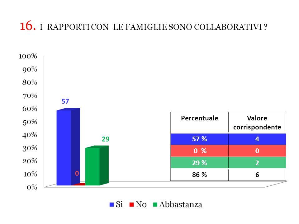 PercentualeValore corrispondente 57 %4 0 %0 29 %2 86 %6 16.
