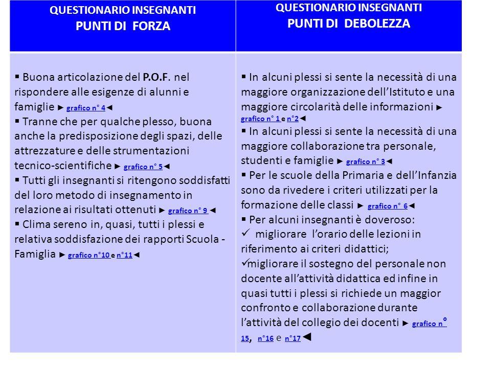 QUESTIONARIO INSEGNANTI PUNTI DI FORZA QUESTIONARIO INSEGNANTI PUNTI DI DEBOLEZZA  Buona articolazione del P.O.F.