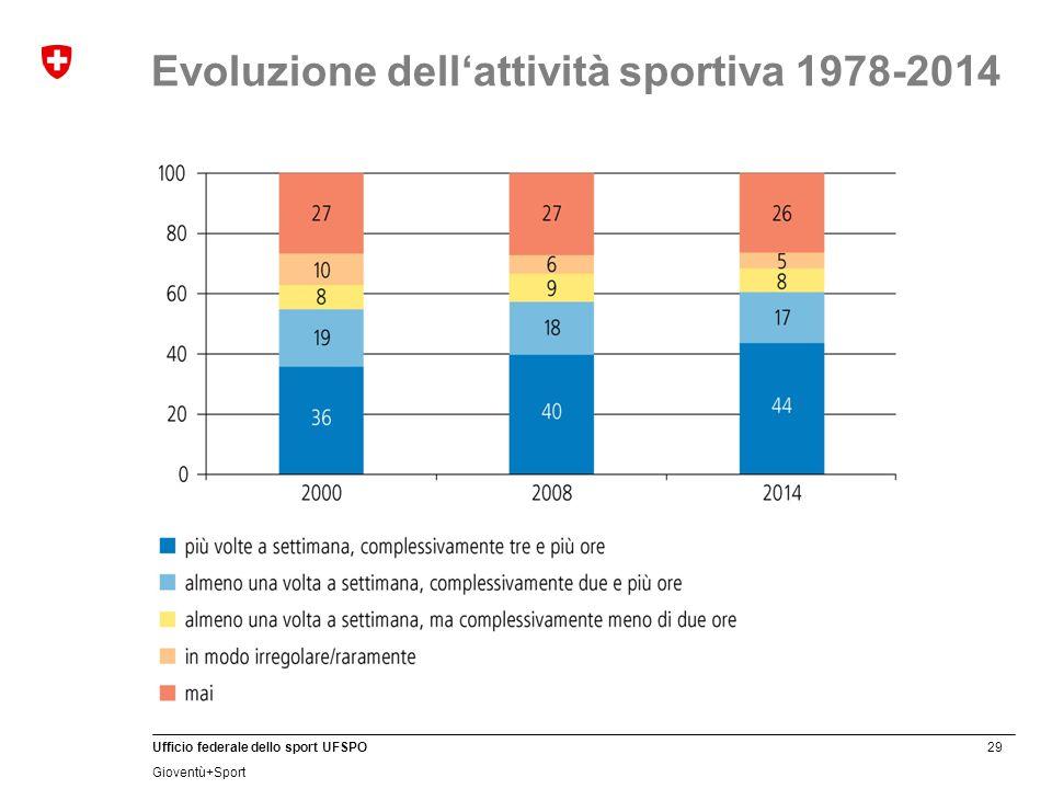 29 Ufficio federale dello sport UFSPO Gioventù+Sport Evoluzione dell'attività sportiva 1978-2014