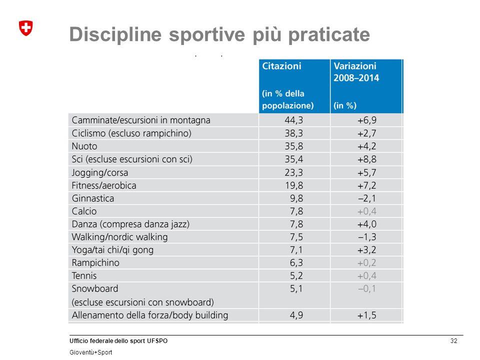 32 Ufficio federale dello sport UFSPO Gioventù+Sport Discipline sportive più praticate