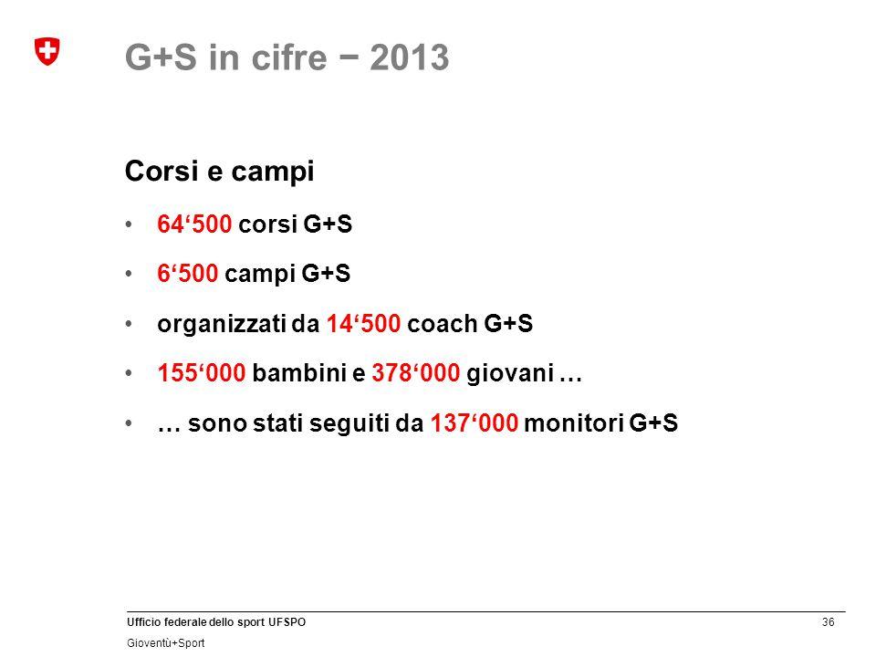 36 Ufficio federale dello sport UFSPO Gioventù+Sport Corsi e campi 64'500 corsi G+S 6'500 campi G+S organizzati da 14'500 coach G+S 155'000 bambini e 378'000 giovani … … sono stati seguiti da 137'000 monitori G+S G+S in cifre − 2013