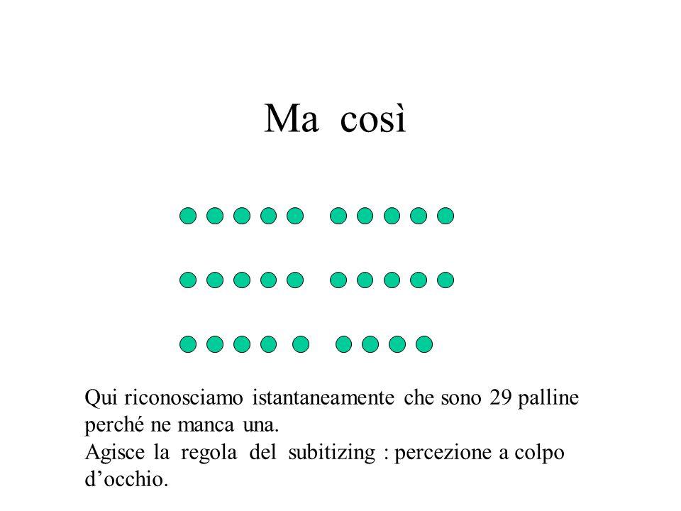 Ma così Qui riconosciamo istantaneamente che sono 29 palline perché ne manca una. Agisce la regola del subitizing : percezione a colpo d'occhio.