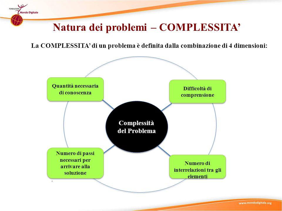 Natura dei problemi I problemi possono variare in quanto a COMPLESSITA' Problemi sempliciProblemi complessi Problemi Quantità necessaria di conoscenza Più è la conoscenza necessaria per arrivare ad una soluzione, più il problema è complesso, e viceversa Quantità necessaria di conoscenza Più è la conoscenza necessaria per arrivare ad una soluzione, più il problema è complesso, e viceversa Difficoltà di comprensione Più difficili sono i concetti da capire e da applicare, più il problema è complesso, e viceversa Difficoltà di comprensione Più difficili sono i concetti da capire e da applicare, più il problema è complesso, e viceversa Numero di passi necessari per arrivare alla soluzione Più sono i passi da compiere per arrivare alla soluzione più complesso è il problema, e viceversa.