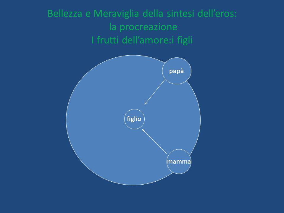 Bellezza e Meraviglia della sintesi dell'eros: la procreazione I frutti dell'amore:i figli figlio mamma papà