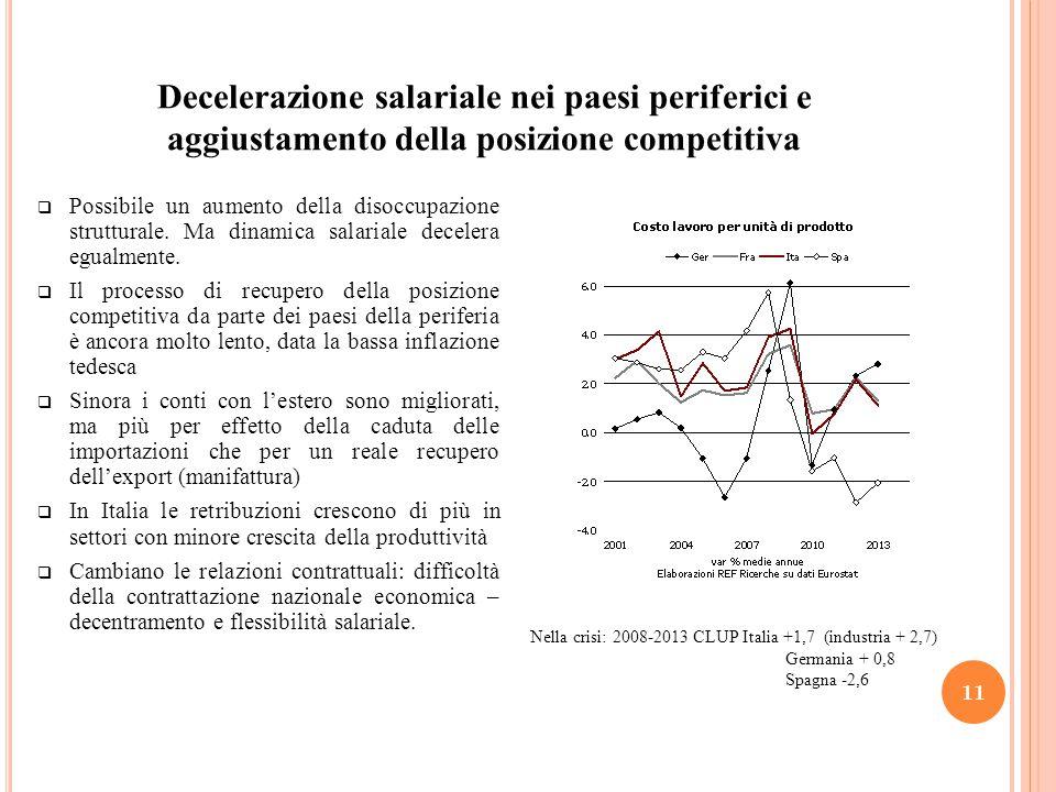 Decelerazione salariale nei paesi periferici e aggiustamento della posizione competitiva 11  Possibile un aumento della disoccupazione strutturale.