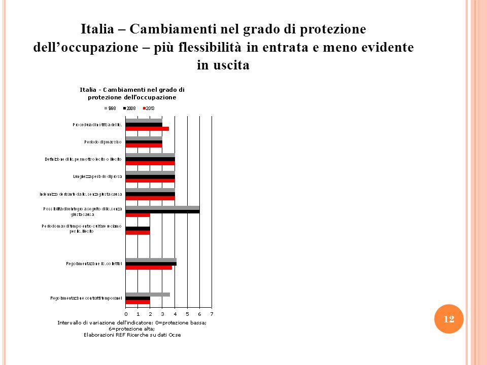 Italia – Cambiamenti nel grado di protezione dell'occupazione – più flessibilità in entrata e meno evidente in uscita 12